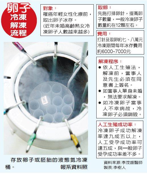 存放卵子或胚胎的液態氮冷凍桶。 報系資料照