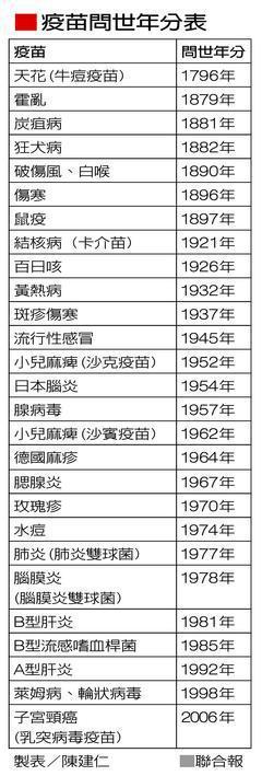 疫苗問世年分表 製表/陳建仁