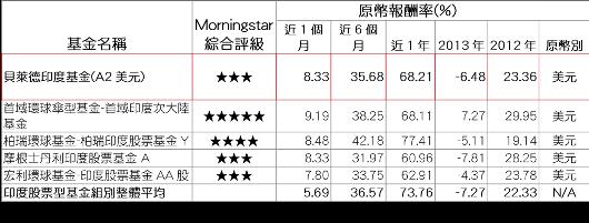 資料來源:Morningstar(晨星),報酬率以原幣計,數據截至2014/9/...