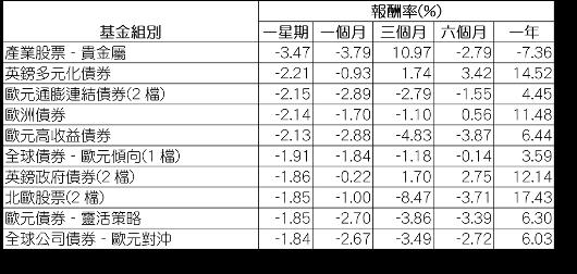 資料來源:Morningstar(晨星),組別平均報酬率以美元計,為所有基金級別...
