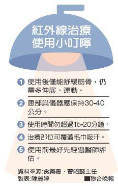 圖/聯合晚報