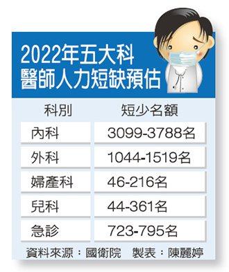 國衛院預警2022年五大科將短缺約七千名醫師。圖為旗津醫院急診處前排隊情形。 報...