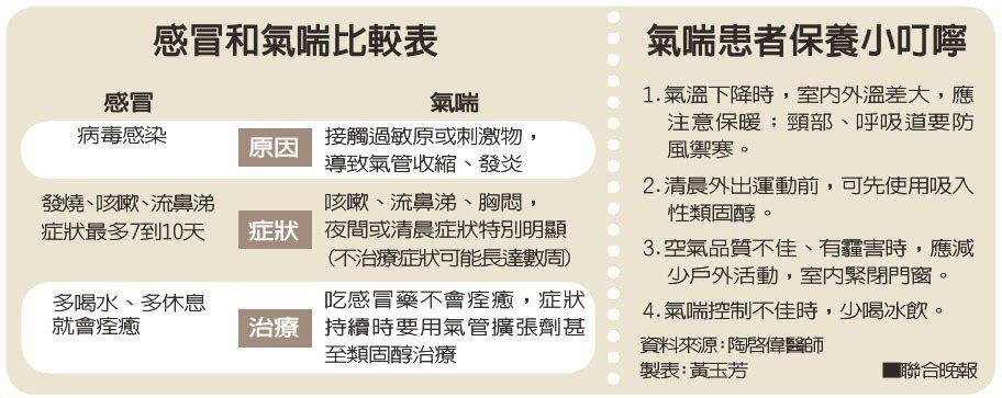 感冒和氣喘比較表、氣喘患者保養小叮嚀資料來源:陶啟偉醫師 製表:黃玉芳