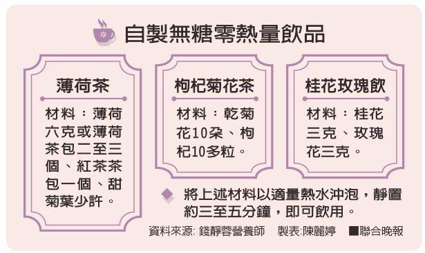 資料來源: 錢靜蓉營養師 製表:陳麗婷
