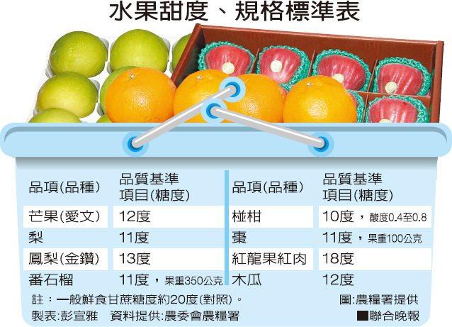 資料提供:農委會農糧署 圖:農糧署提供 製表:彭宣雅