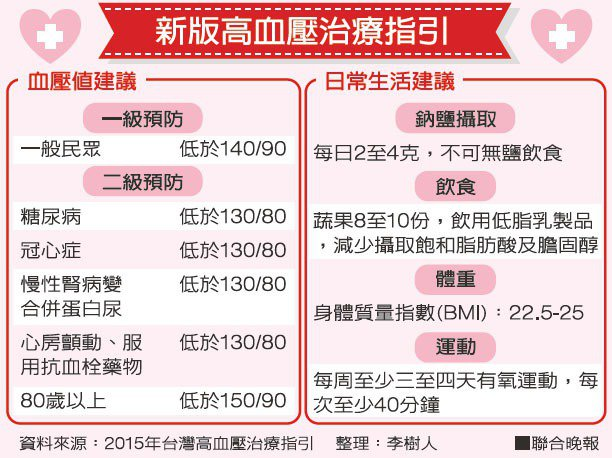 新版高血壓治療指引資料來源:2015年台灣高血壓治療指引 整理:李樹人