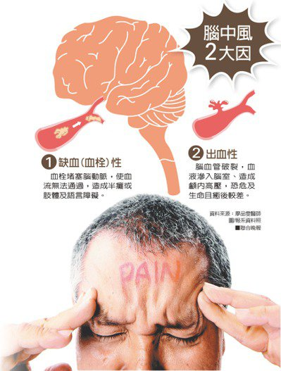 資料來源:廖品雯醫師 圖/報系資料照