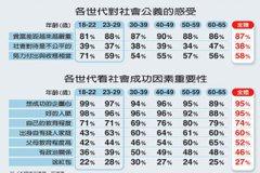 聯合報民調/貧富差距 5世代共同的痛
