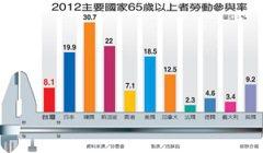 高齡就業…日韓有老人銀行 台灣今年起試辦