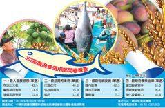 為農生財 農漁會要新業務