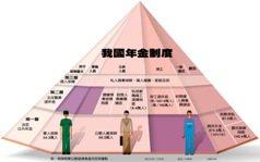 台灣給付偏高 現在投保都是賺
