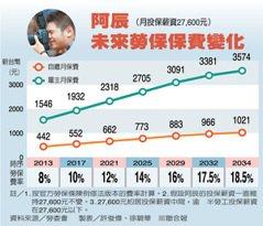 「18.5%」台灣年金緊箍咒 痛到下一代