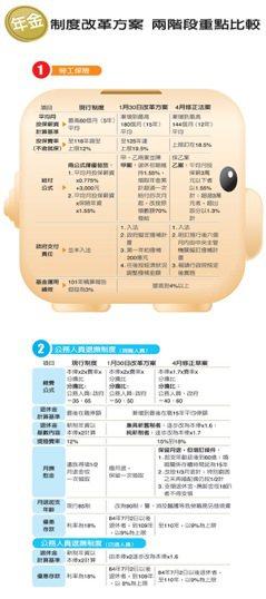 年金制度改革方案 兩階段重點比較
