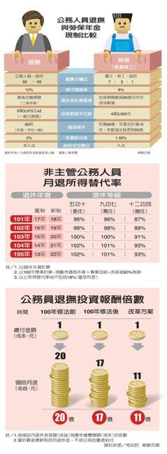 公務人員退撫與勞保年金現制比較