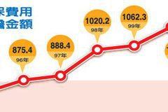 勞保費率調高 台灣企業…凍薪凍人