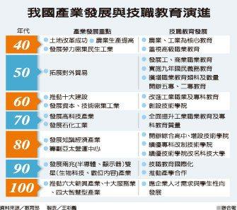 我國產業發展與技職教育演進 資料來源╱教育部製表╱王彩鸝