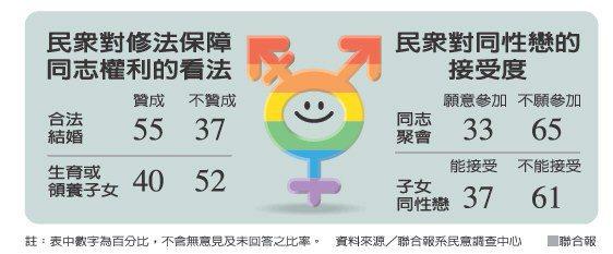 民眾對修法保障同志權利的看法民眾對同性戀的接受度 來源聯合報系民意調查中心