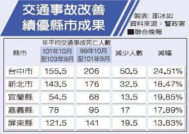 交通事故改善績優縣市成果資料來源:警政署 製表:邵冰如非報系