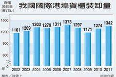 2年補10年 台灣快轉拚經濟