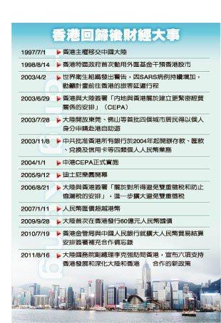 香港回歸後財經大事 非報系
