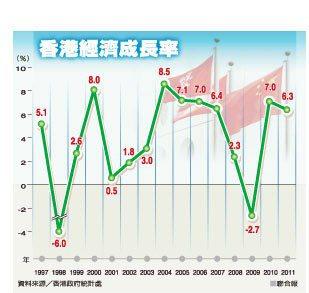 香港經濟成長率 資料來源╱香港政府統計處非報系
