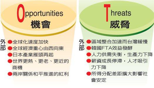 台灣發展經濟SWOT分析