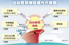 三大政策 發展台灣示範區