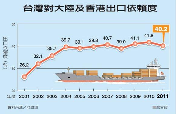 台灣對大陸及香港出口依賴度 來源財政部