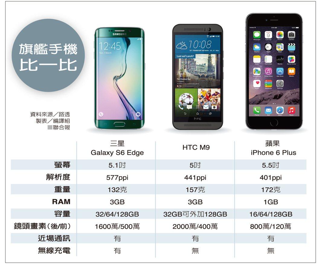 旗艦手機比一比資料來源/路透 製表/編譯組
