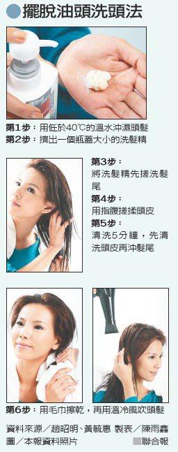 擺脫油頭洗頭法 圖/本報資料照片