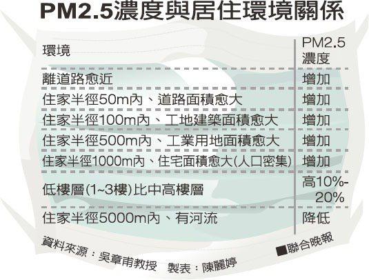 PM2.5濃度與居住環境關係資料來源:吳章甫教授 製表:陳麗婷