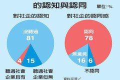 聯合報民調/僅19%聽過社會企業 但78%認同