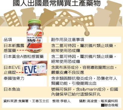 國人出國最常購買土產藥物