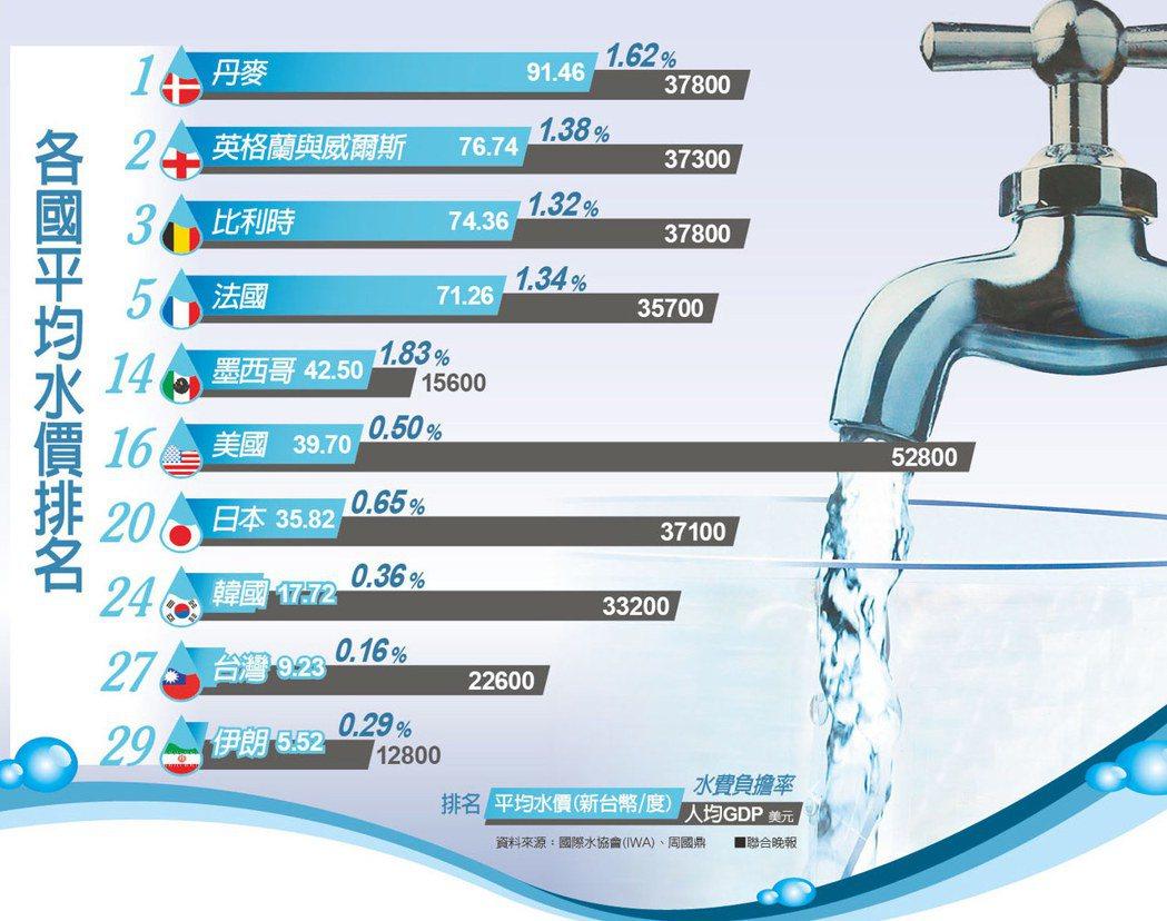 各國平均水價排名。資料來源:國際水協會(IWA)、周國鼎