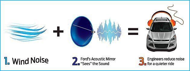 軍用級抗噪偵測技術,讓Kuga車艙靜肅性表現佳。 Ford