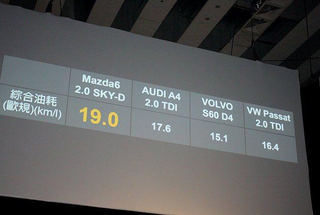 2.2升SKYAVTIV-D柴油動力旗艦車型平均油耗19.0km/L,優於競爭對...