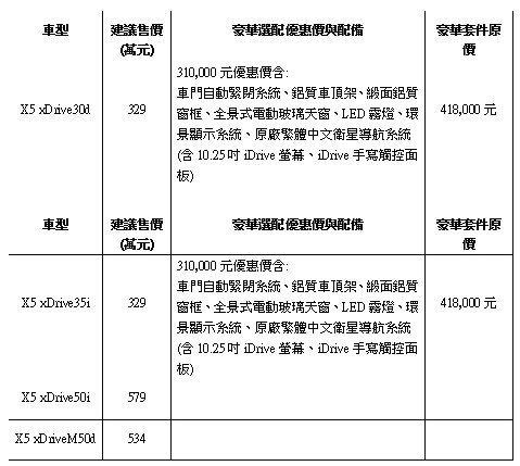 BMW X5 全車系建議售價。 BMW提供