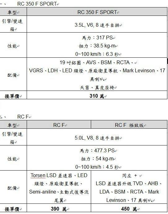 RC F與RC 350 F SPORT售價與規配。 LEXUS提供