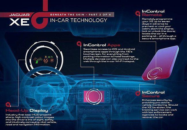 在全新 JAGUAR XE車上,車載平台不但能與智慧型手機互動控制行車設定等等功...
