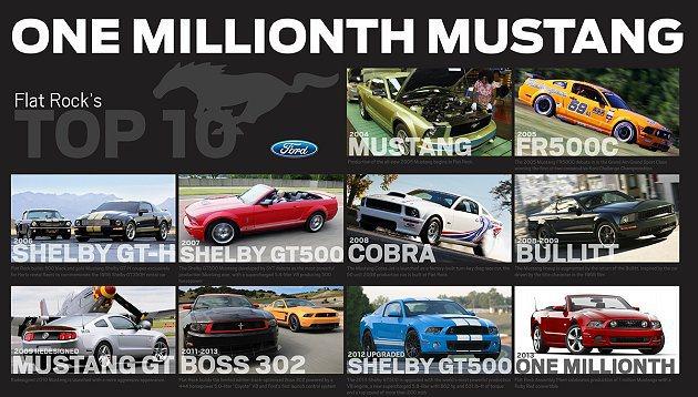 2004年所設立的Flat Rock 車廠,近日生產出第一百萬輛的Ford Mu...