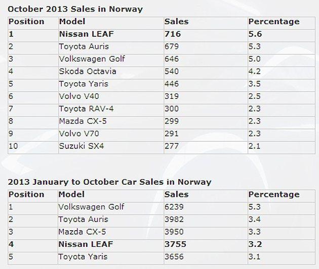 挪威10月銷售榜。 Nissan