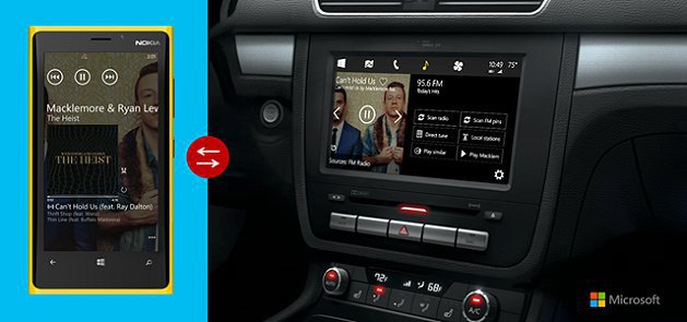 Windows in the car有機會與VW、Honda、Toyota等廠商...