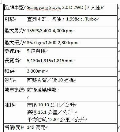 全新改款Stavic規格。 記者趙惠群/製