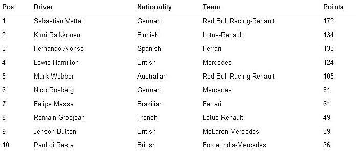 2013年賽季至今前十名車手積分榜。 F1官網