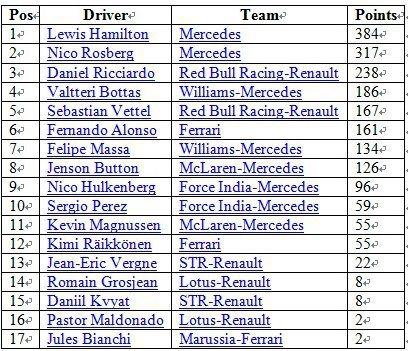 車手積分統計。 F1官方