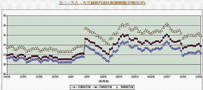 2011年6月初到2013年7月初的油價走勢,此圖為95、92與98無鉛汽油的趨勢圖,黃線為98、藍色為92,中間線條(咖啡色)為95。 經濟部能源局
