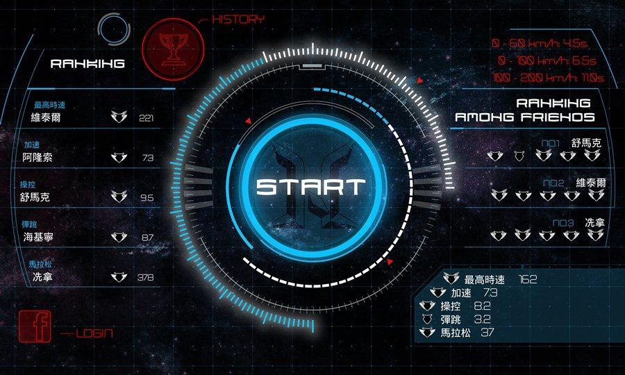 系統還有遊戲功能,能顯示各車友之間的遊戲成績,做排行比序,並選出最安全駕駛,增加行車的趣味性。 Adenovo提供