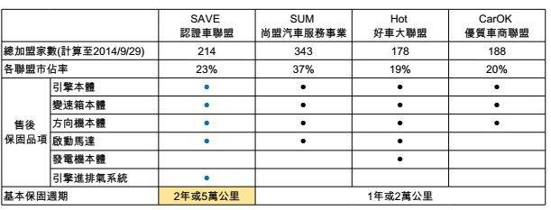 中古車四大聯盟比較。 SAVE認證車聯盟提供