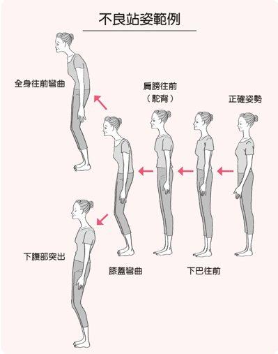 圖/摘自遠流出版《5分鐘走路治痛法》