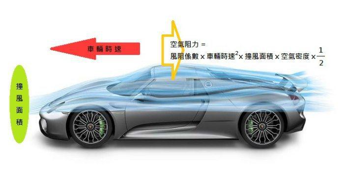 從公式來看,同一輛車的空氣阻力與時速的2次方、撞風面積成正比。 Porsche提供